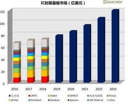 IC基板成香饽饽!日韩PCB厂商纷纷扩大产能!